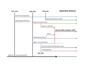 Adventist Schisms - click to enlarge